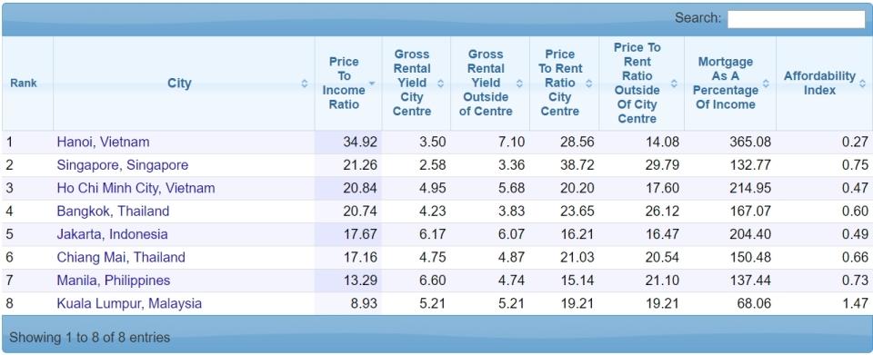 rasio properti terhadap penghasilan asean
