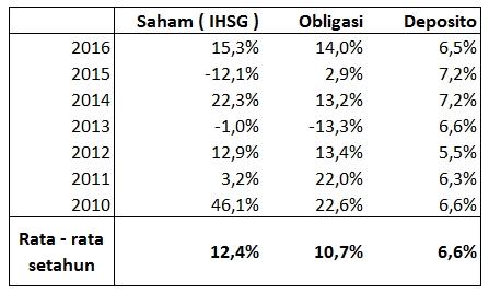 rata - rata keuntungan investasi di Indonesia