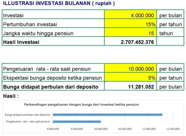 dana investasi untuk pensiun